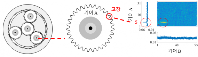 서울대학교 제공
